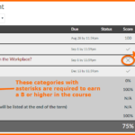 Screenshot of the Grades for an Example Student