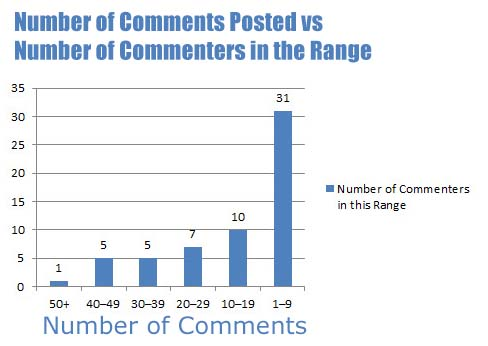 Number of comments versus number of commenters in that range